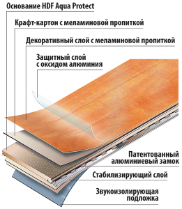 Структура кухонного ламината