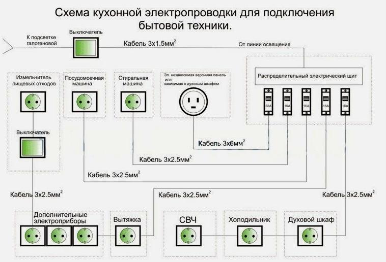 Схема розеток на кухни