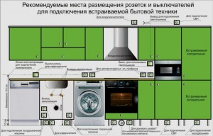 Схема размещения розеток, выключателей и подсветки на кухне