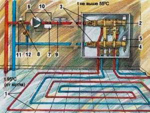 водяные жидкостные полы от газового котла