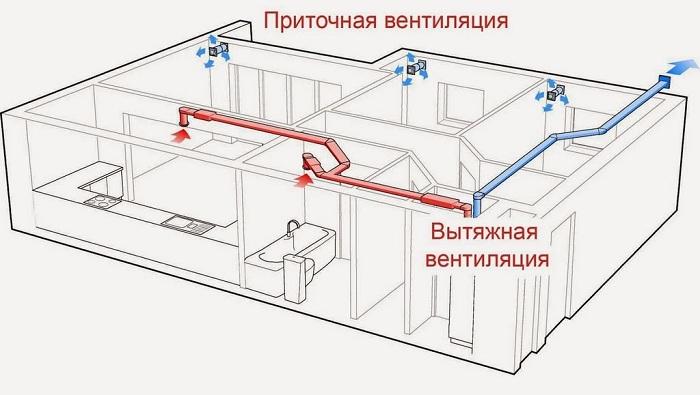 pritochnaya-ventilyaciya-shema