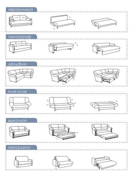 Таблица механизмов трансформации диванов
