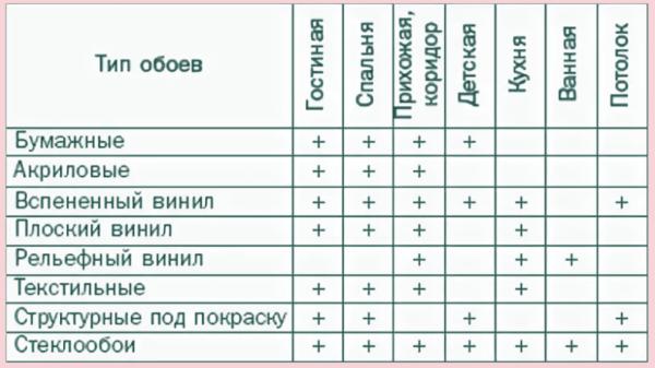 Виды обоев для разных помещений