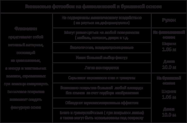 технические характеристики виниловых обоев